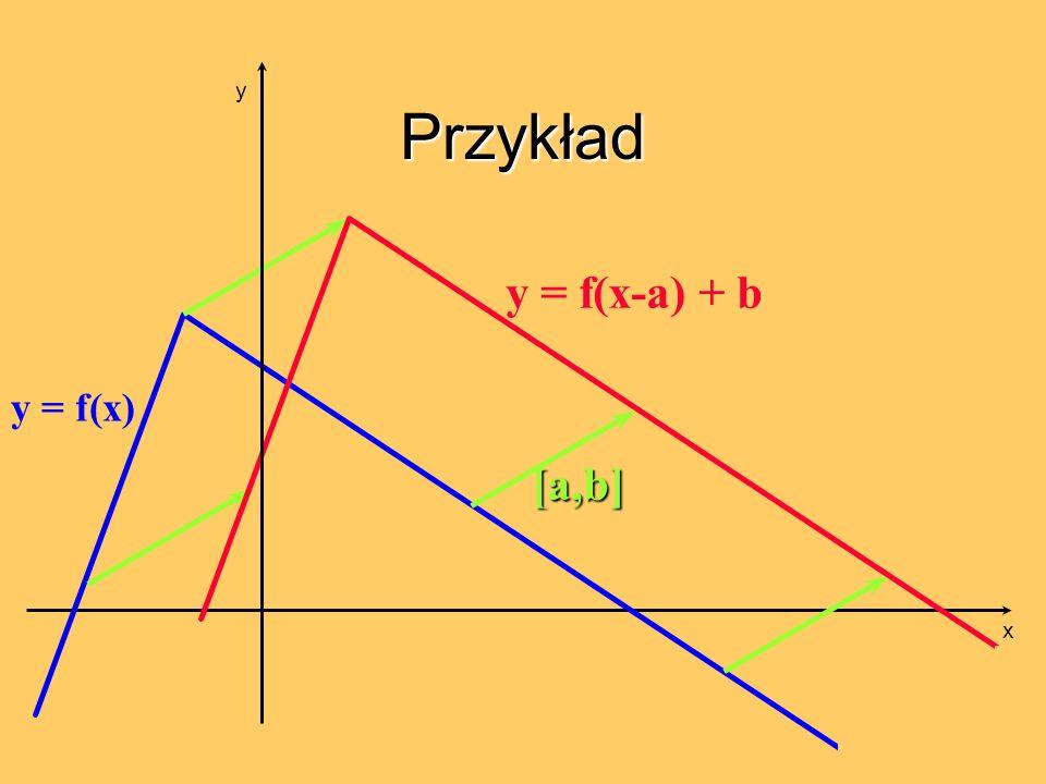 Przykład y y = f(x-a) + b y = f(x) [a,b] x